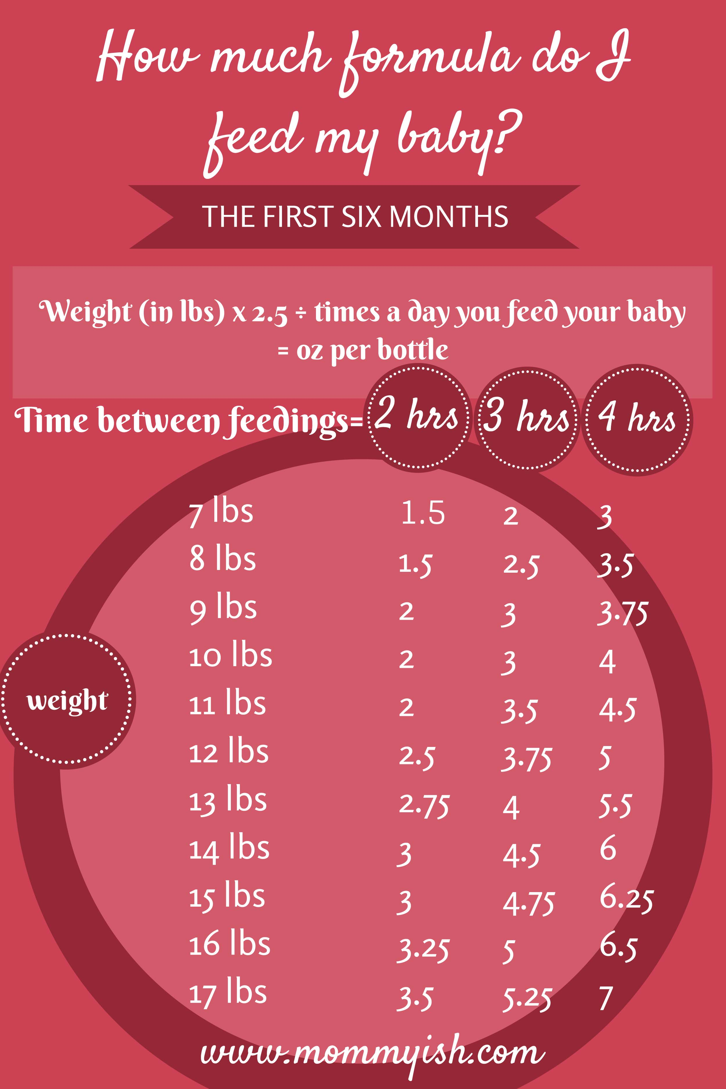formula-feeding-chart